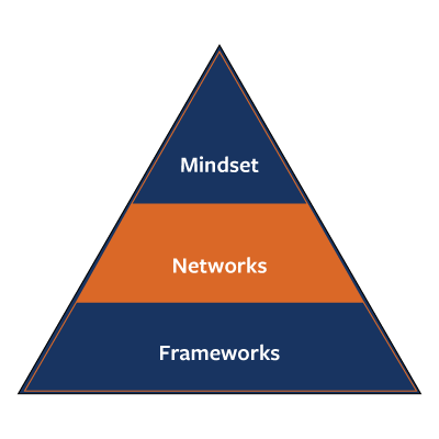 triangles-networks-1